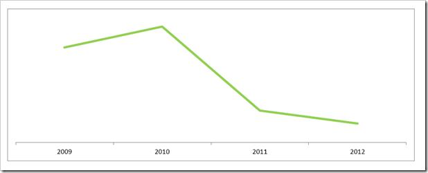 Gráfica que ilustra el descenso de consumo de papel en TGM_Toldos Gómez